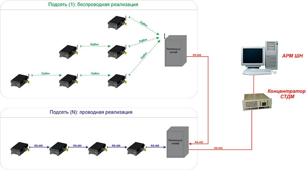 Функциональная схема сопряжения системы СААКП и АПК-ДК (СТДМ)