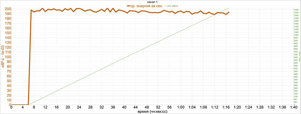 график стабильной работы электропривода на фрикцию